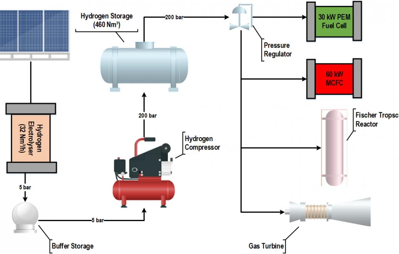 hydrogen-system